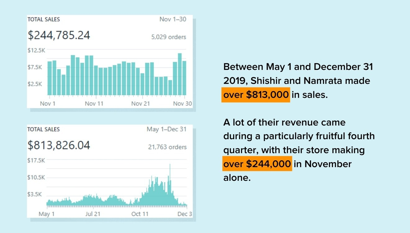 Revenue for shishir and namrata's store