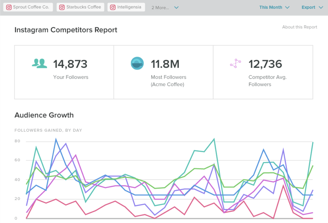 sprout social Instagram story analytics