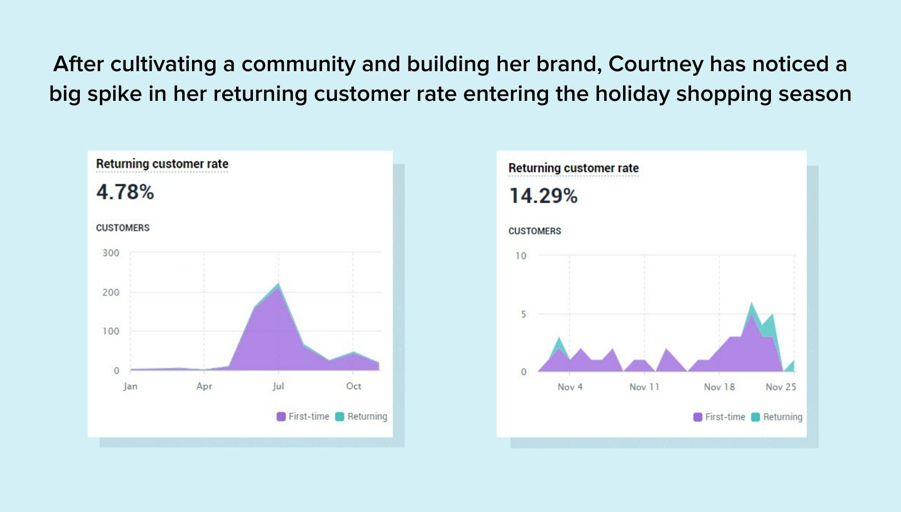 Two screenshots showing the increase in the returning customer rate from building a brand