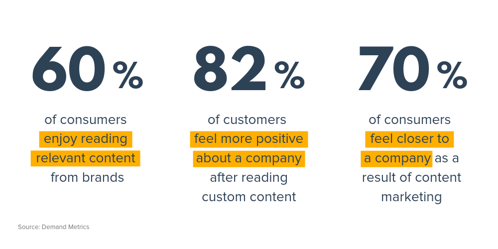 Branded content growth