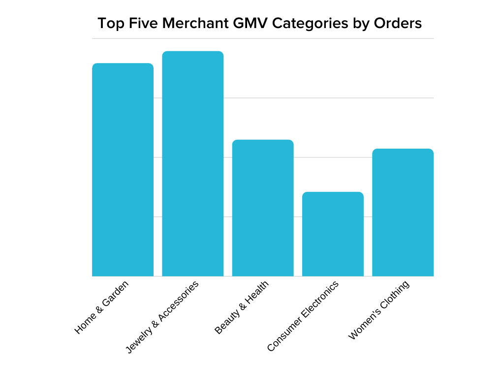 graph showing top categories by orders