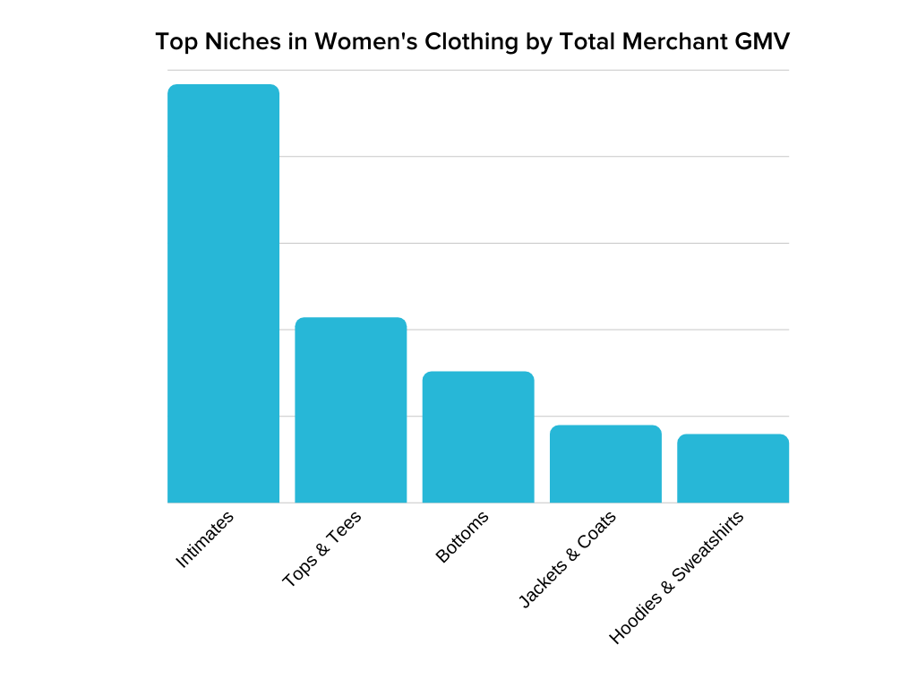 Top 5 niches in women's clothing showing intimates is number one