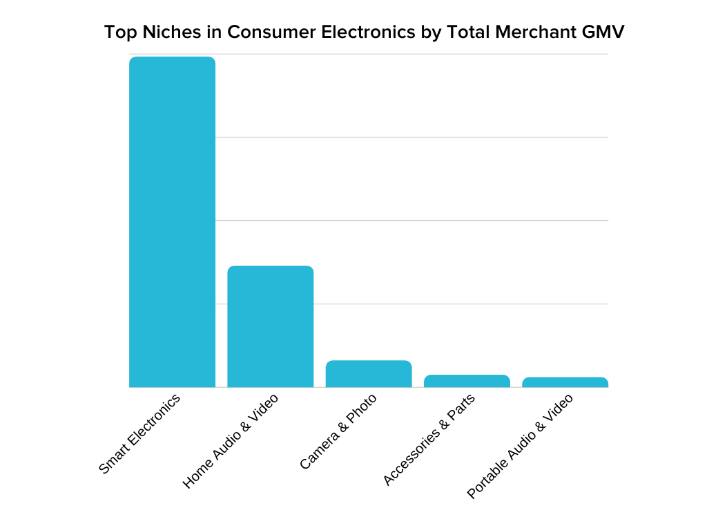 consumer electronics showing smart electronics is the top niche