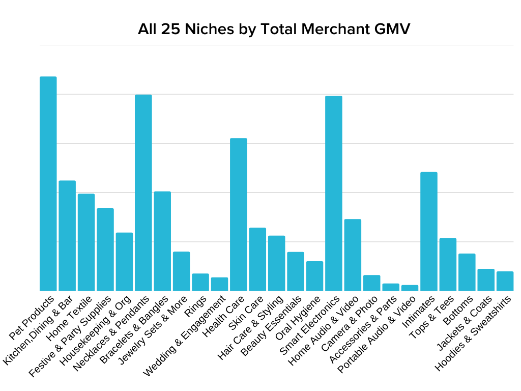 a graph showing comparison of how much 25 niches made in merchant gmv