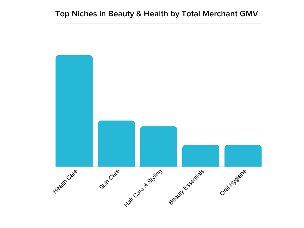 top 5 beauty and health niches showing health care is number 1