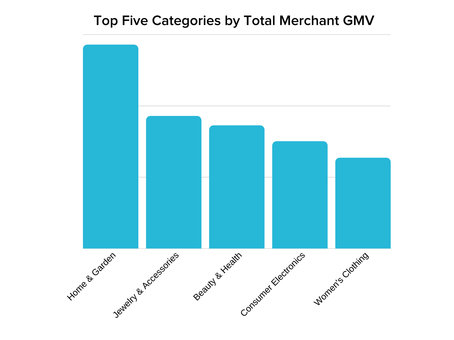 graph showing home & garden as the top category by merchant gmv