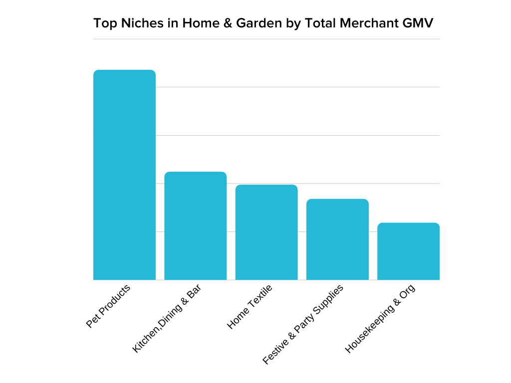 top 5 niches showing pet products as number one in home and garden