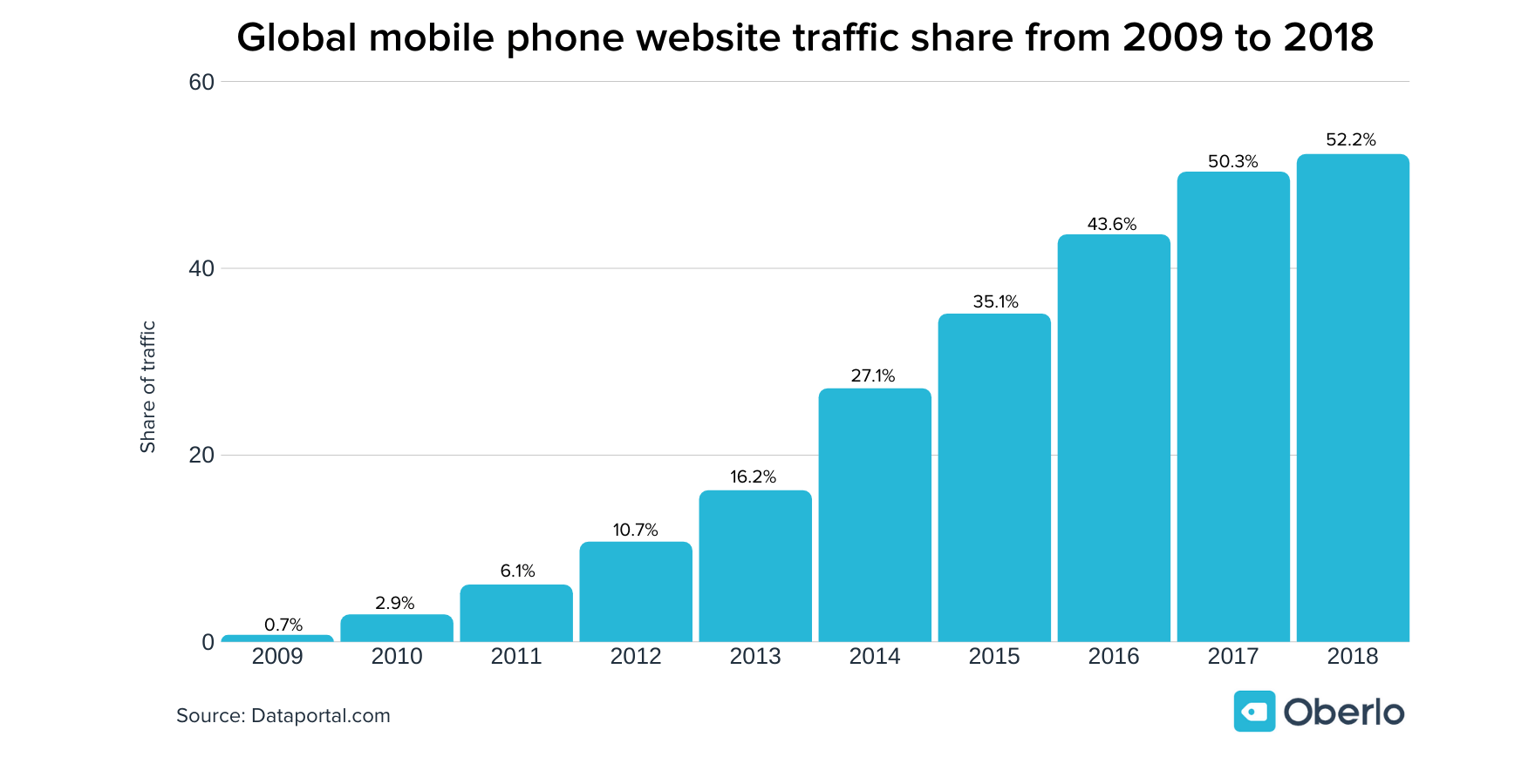 global web traffic on mobile phones