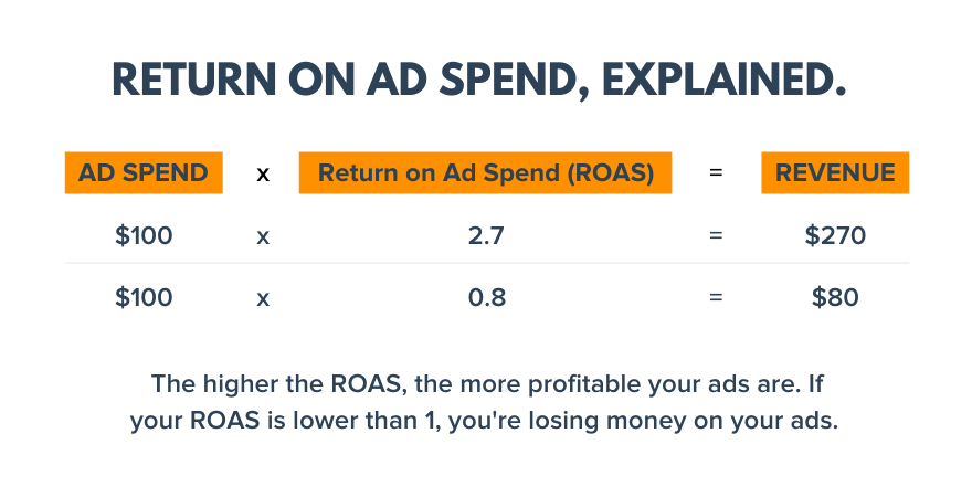 return on ad spend explained