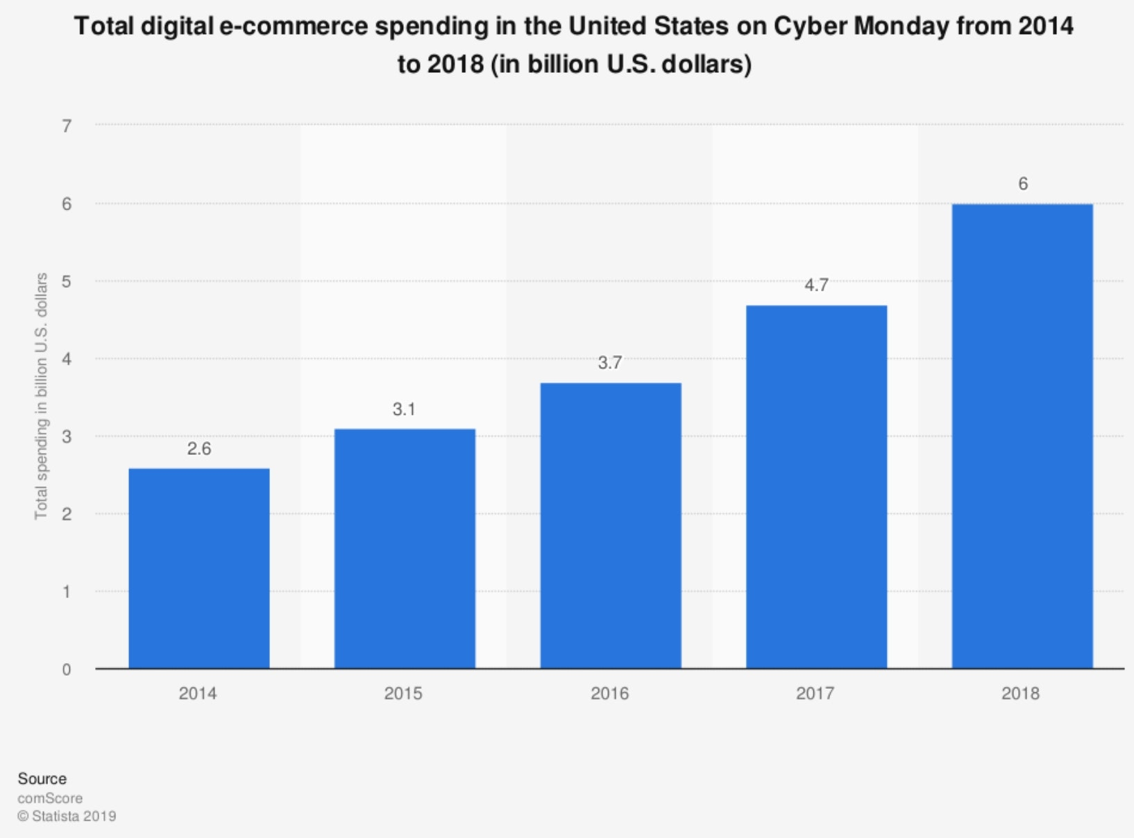 Statistia graph of Cyber Monday spending increasing from 2014-2018