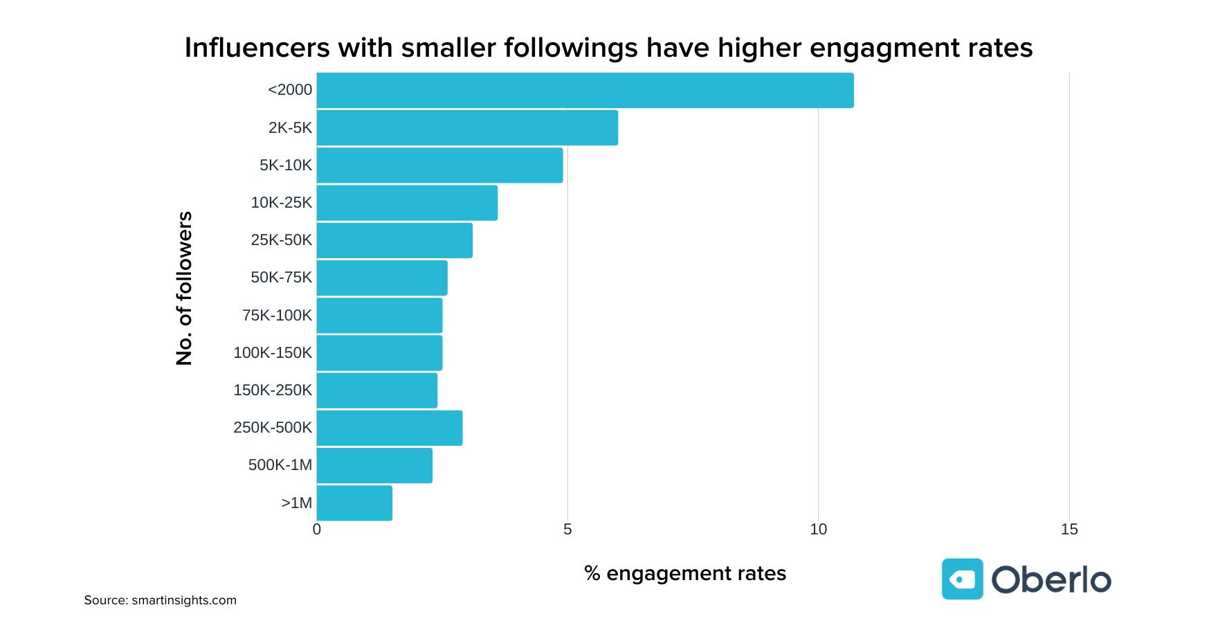 influencers with less followers have better engagements