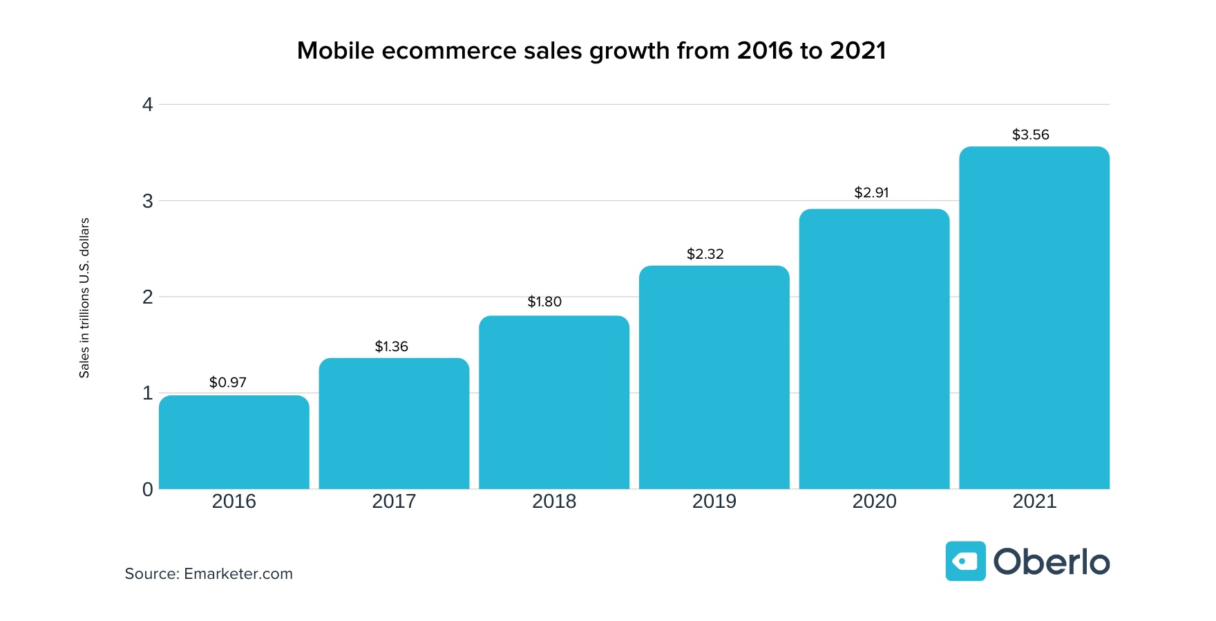 Mobile ecommerce sales growth