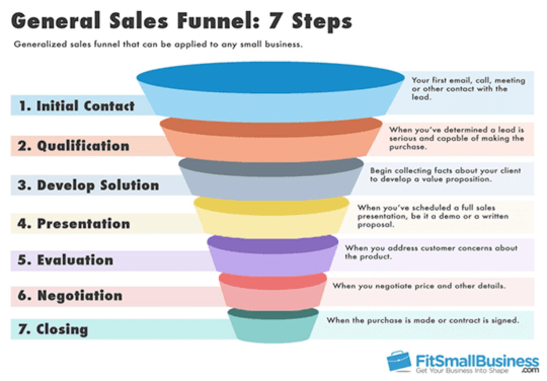 general sales funnel