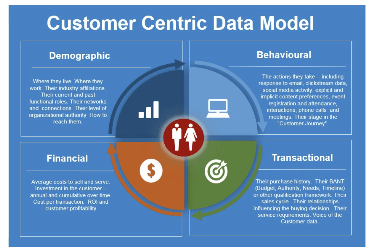 customer centric data model