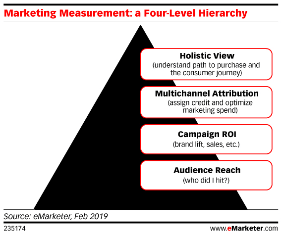 marketing measurement hierarchy