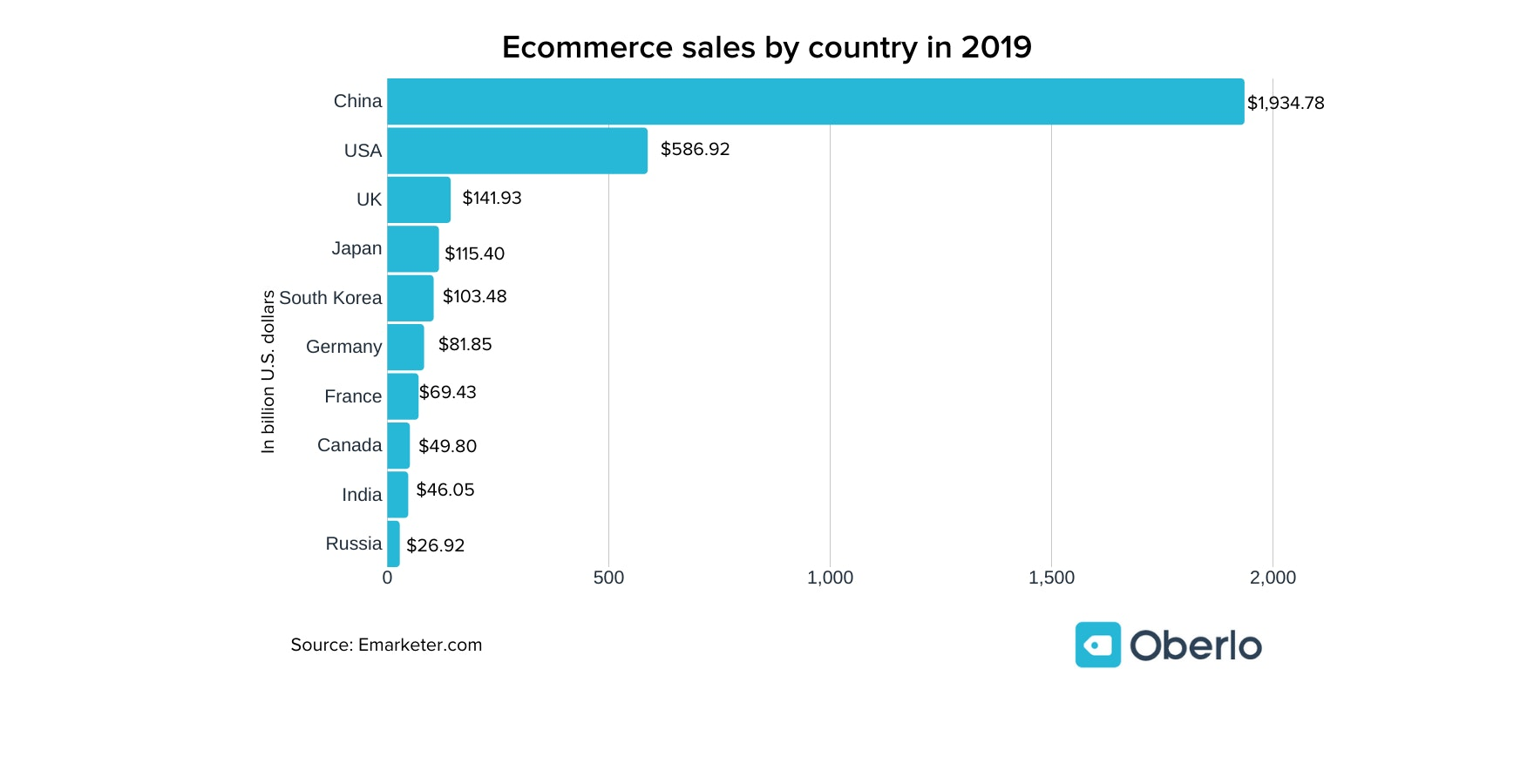 ecommerce sales by country
