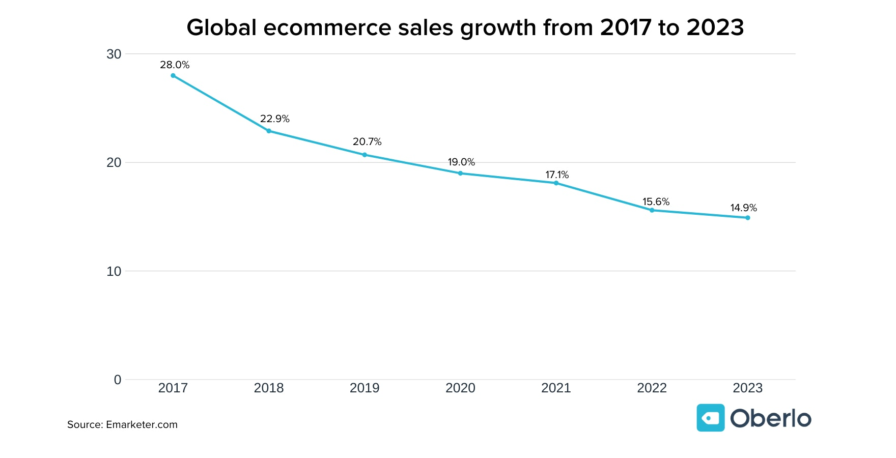 Global ecommerce sales growth