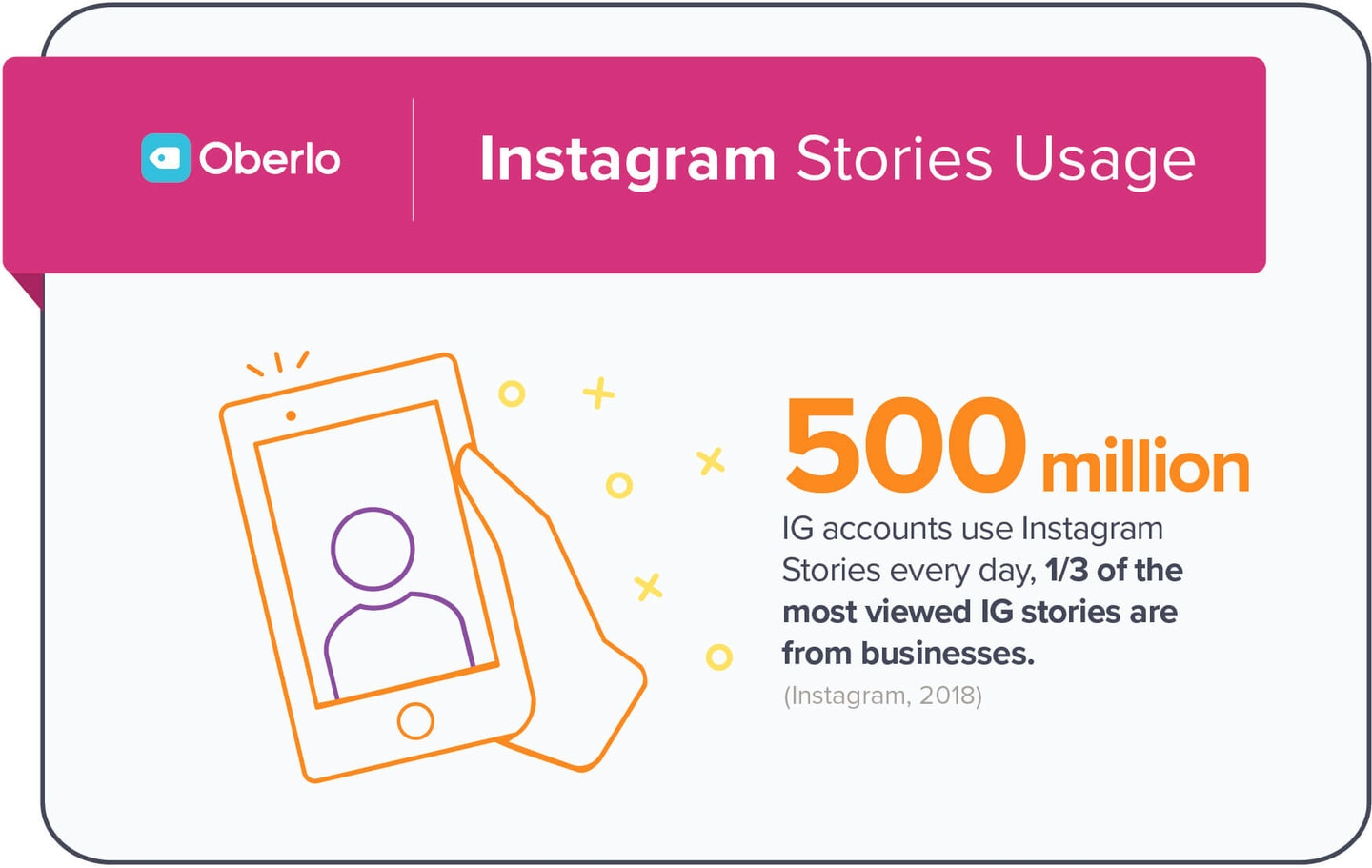 Instagram Stories Usage:  500 million users IG accounts use Instagram stories every day, 1/3 of the most viewed IG stories are from business. (Instagram, 2018)