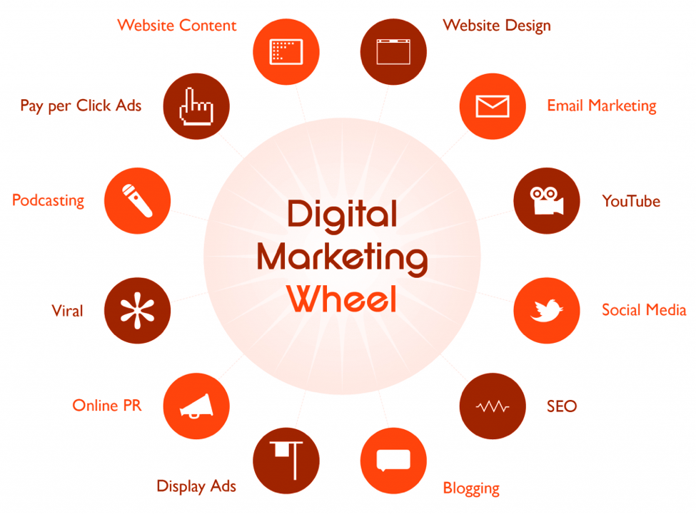 digital marketing wheel
