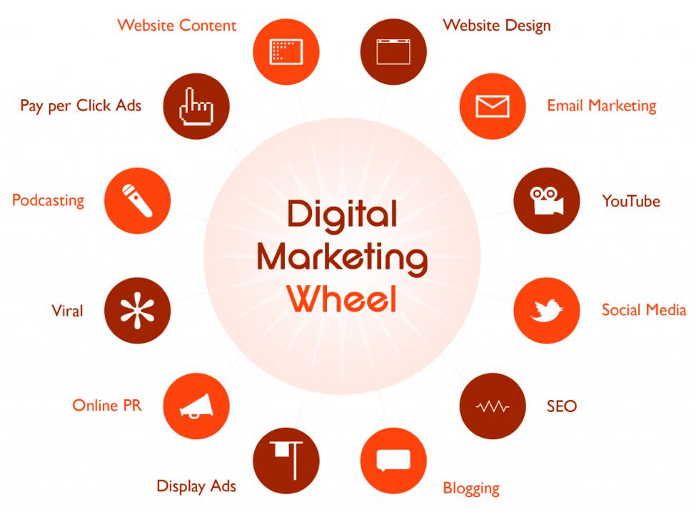 digital marketing wheel
