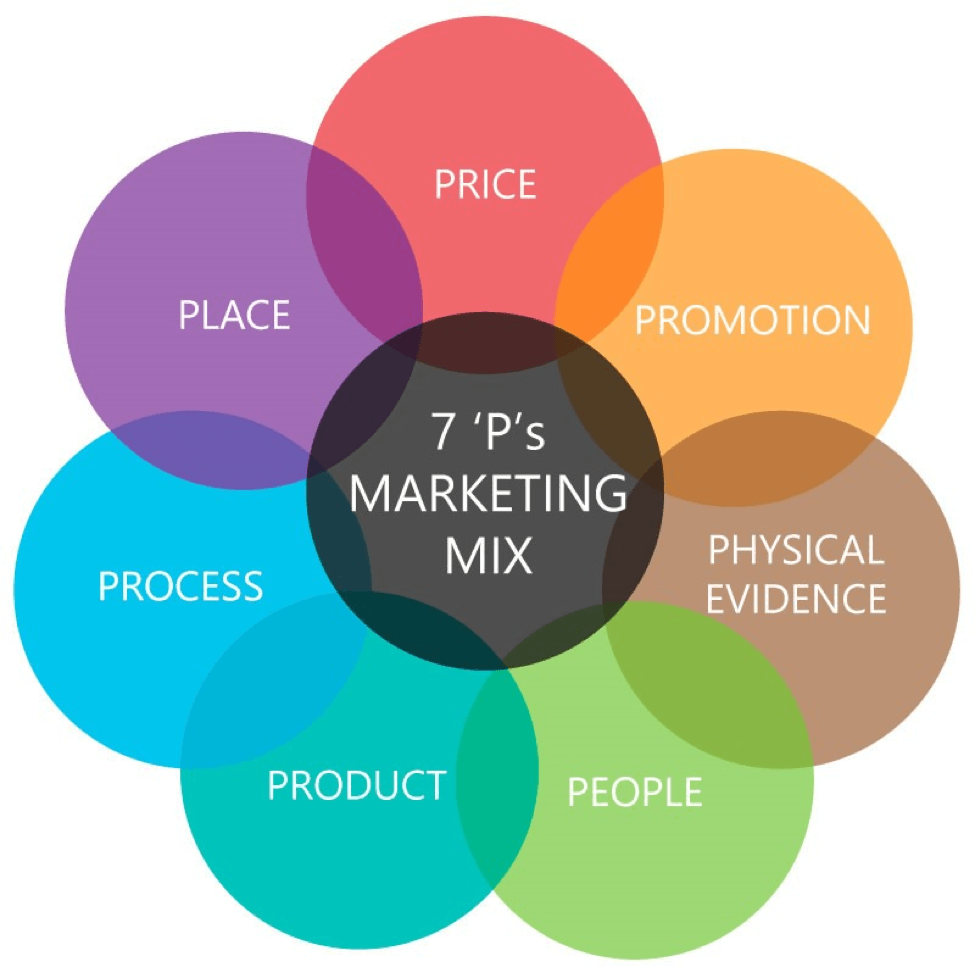 seven important marketing principles