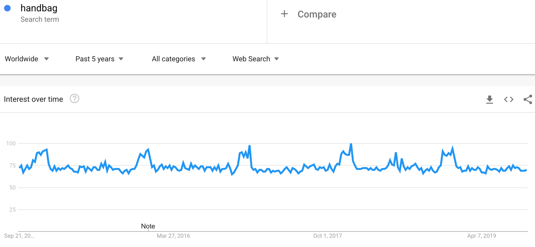 Google trends showing popularity of the search term 'handbags'