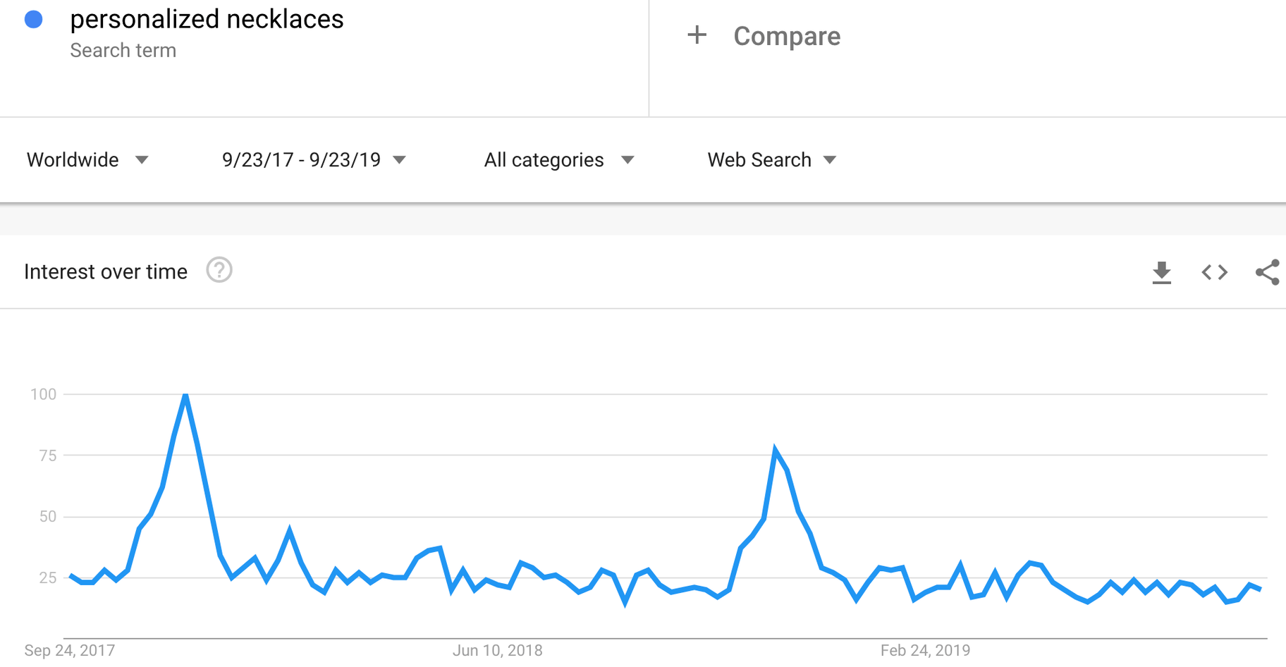 Google trends for 'personalized necklaces' showing spikes in December