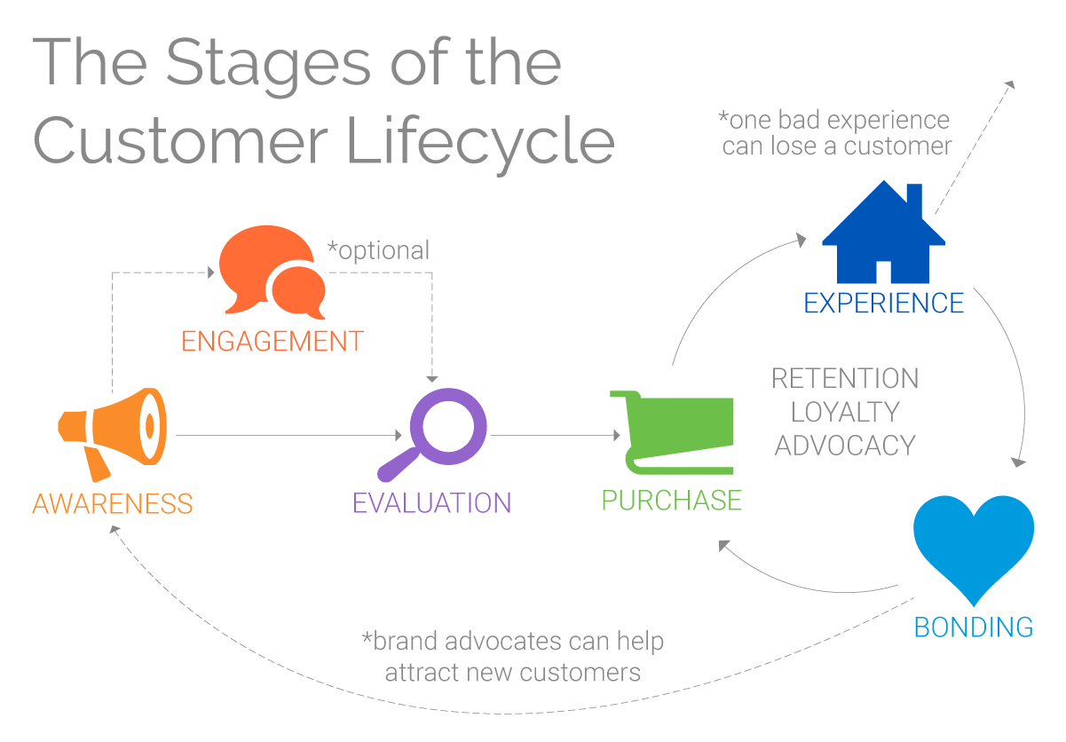 the stages of the customer lifecycle