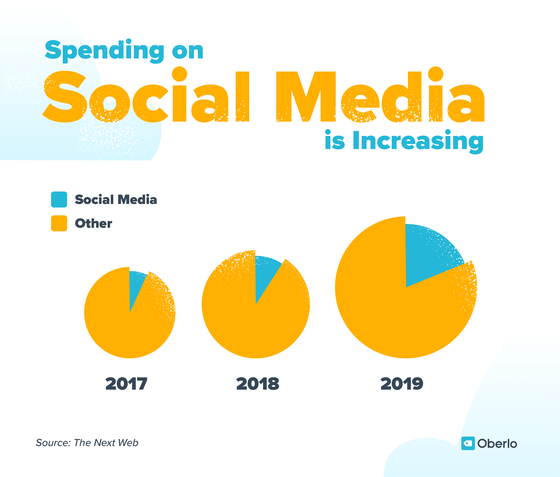 Social media marketing spending is increasing every year