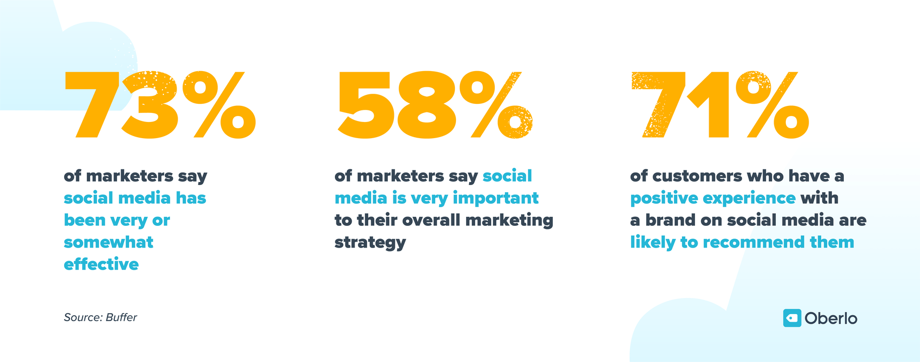 73% of marketers say social media marketing has been very or somewhat effective, 58% say social media is very important to their overall strategy, 71% of customers who have a positive experience with a brand on social media are likely to recommend them