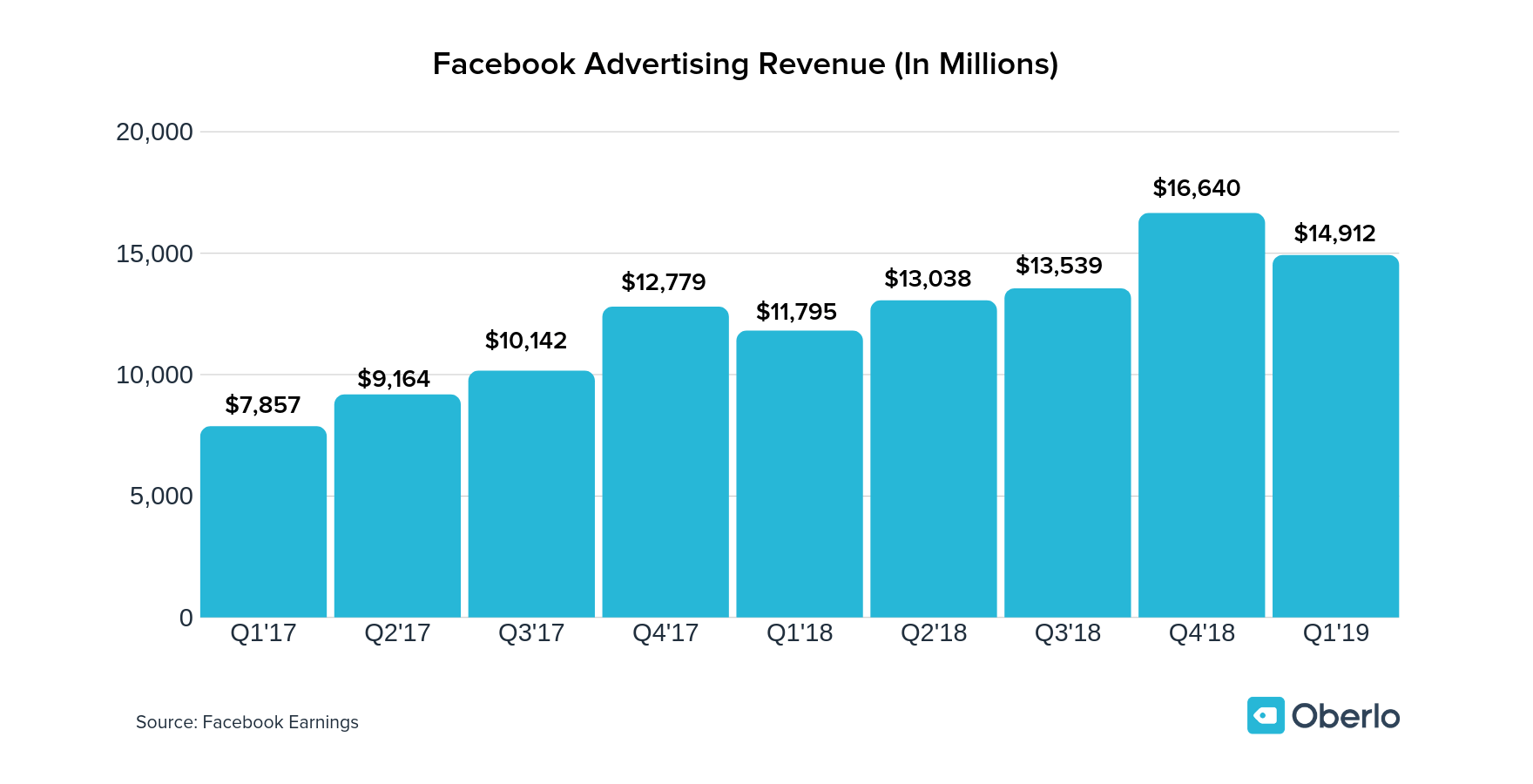 facebook advertising stats