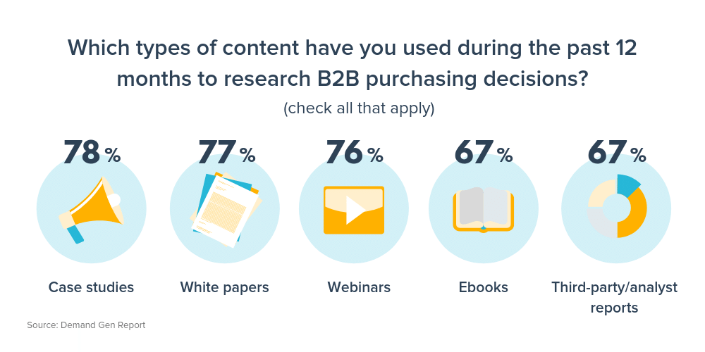 b2b content that influences purchase decisions