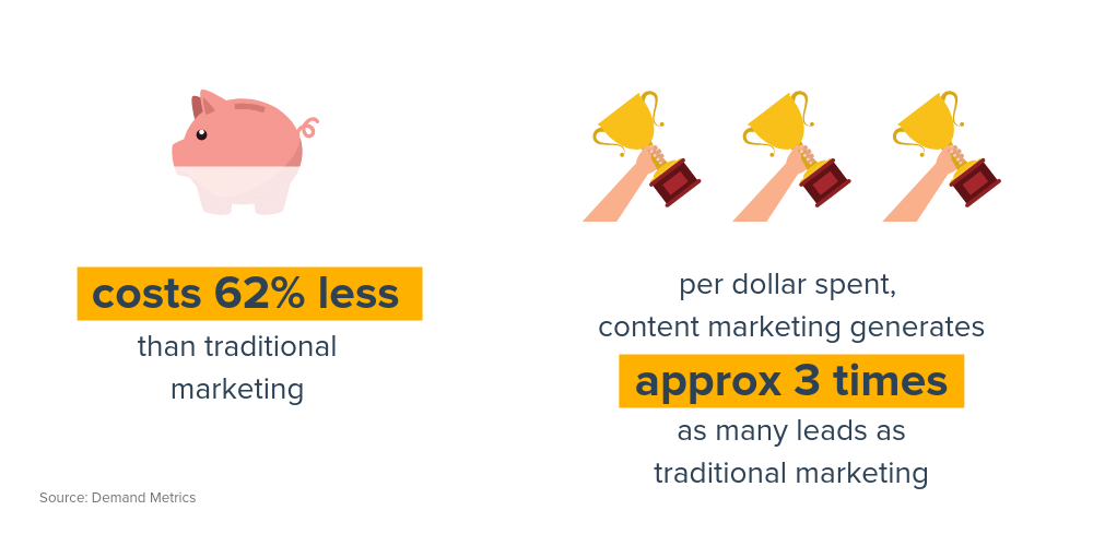 content marketing generates 3x more leads
