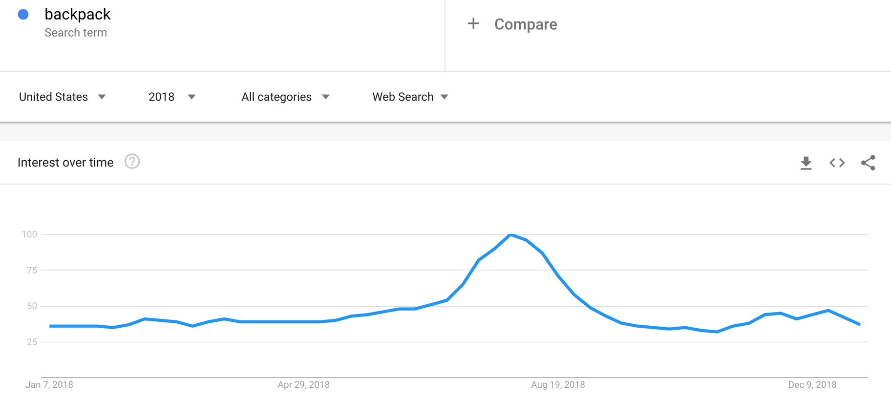 backpacks in google trends