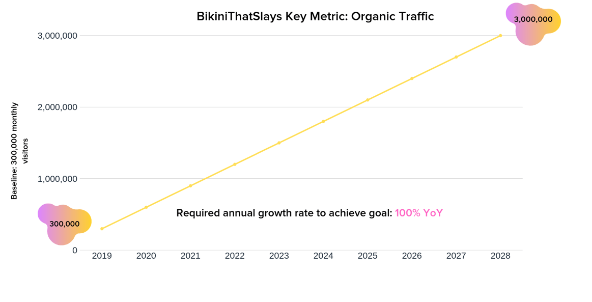 growth goals metrics