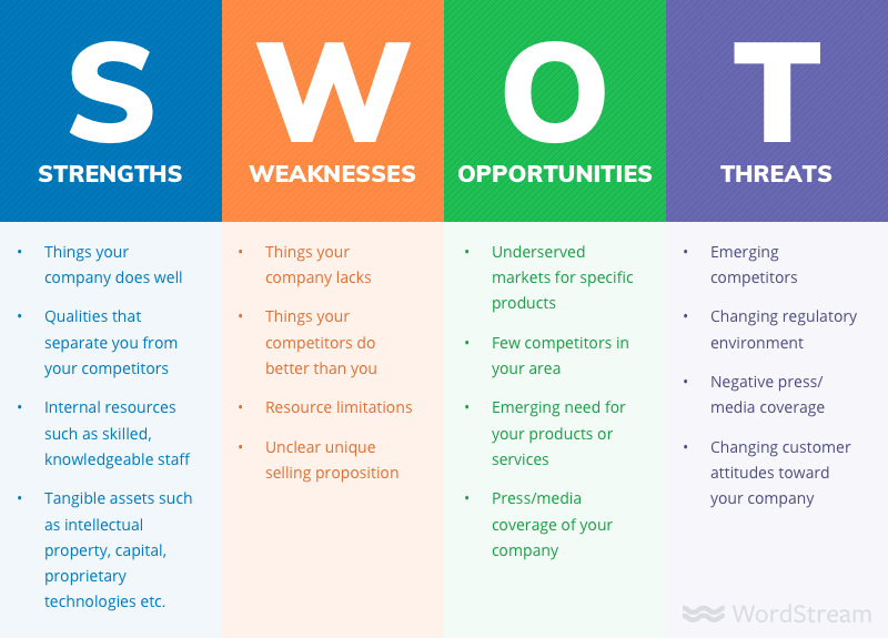 SWOT analysis Wordstream