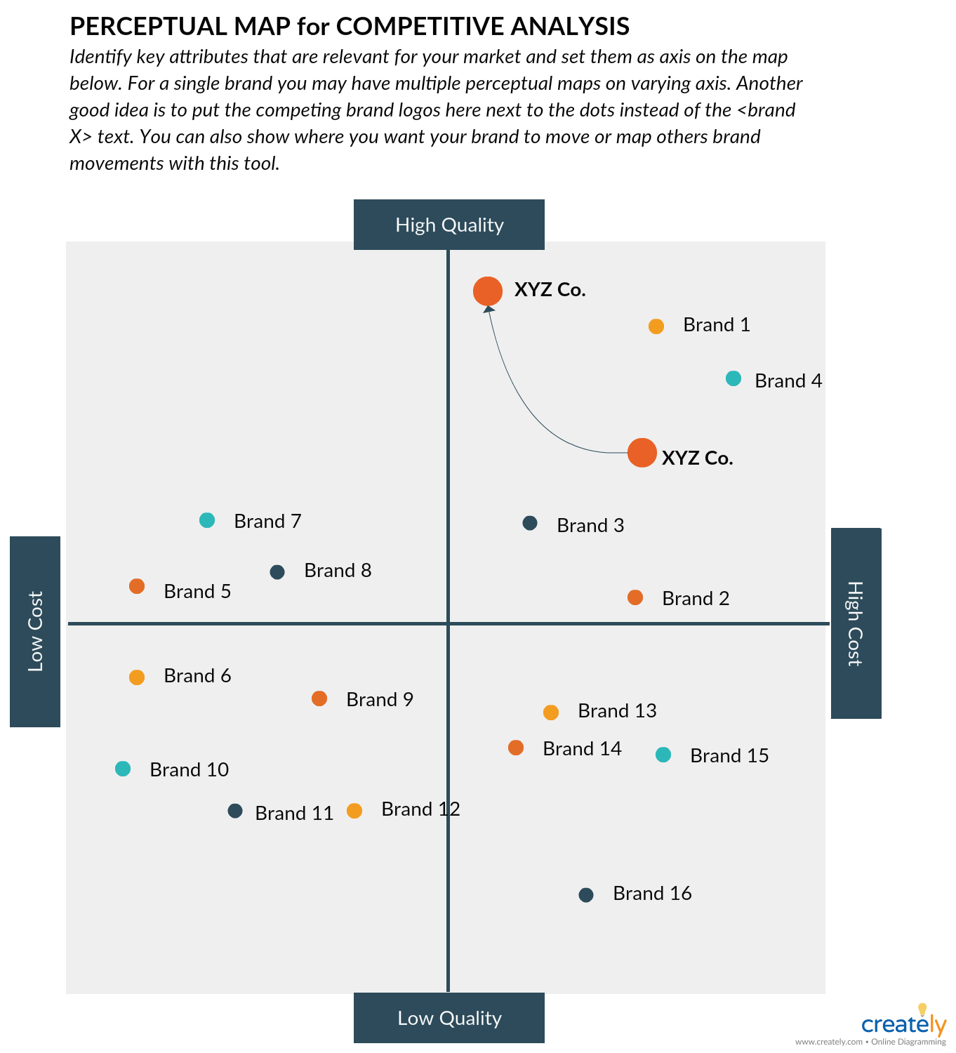competitive analysis map Creatively