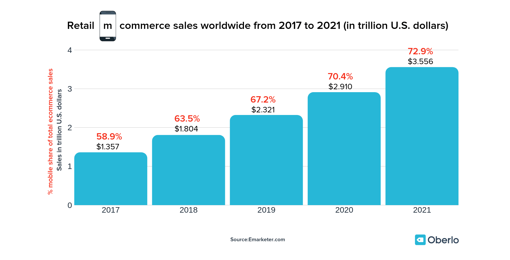 Worldwide retail mobile commerce sales