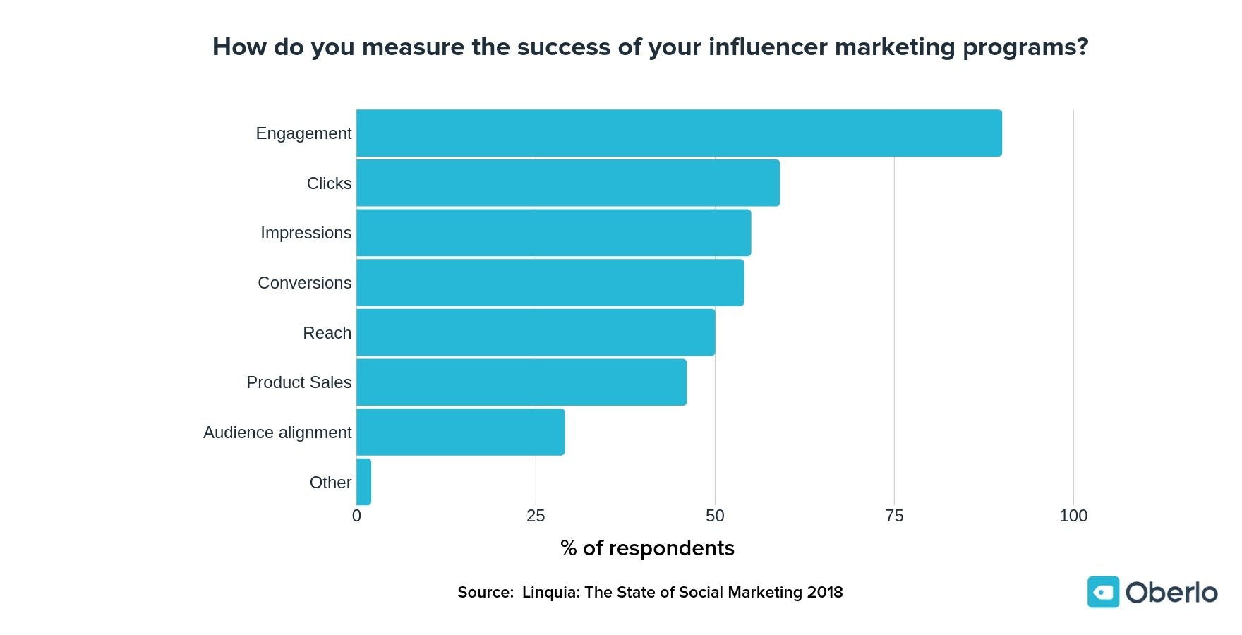 Instagram Influencer Strategy - Measuring Success