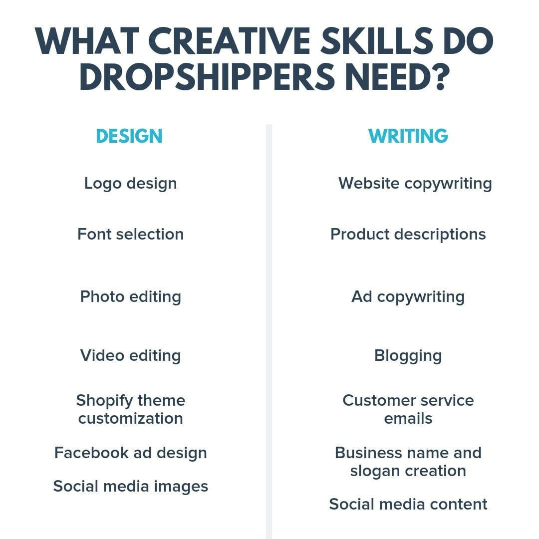 What creative skills do dropshippers need?