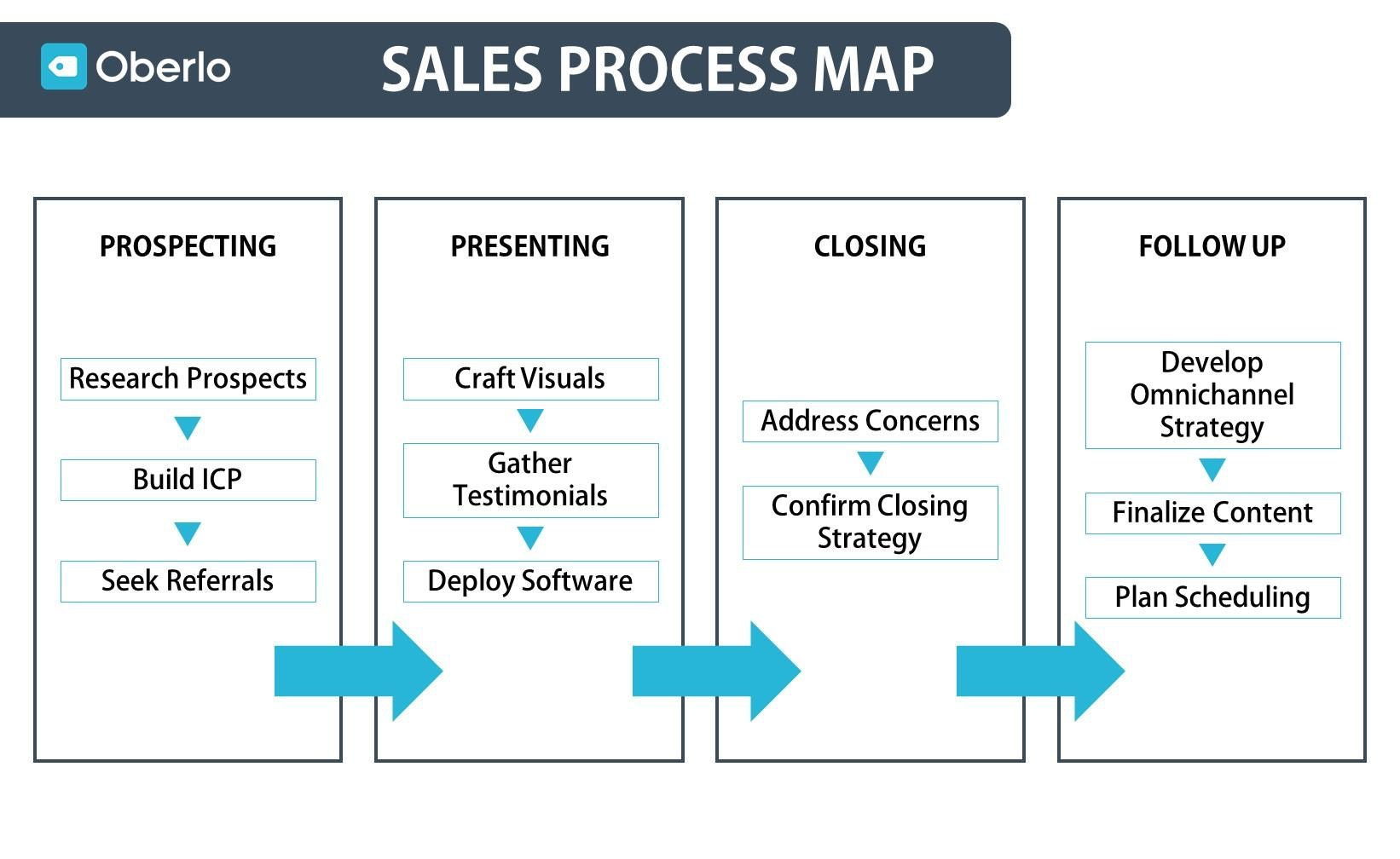 sales process map by Oberlo