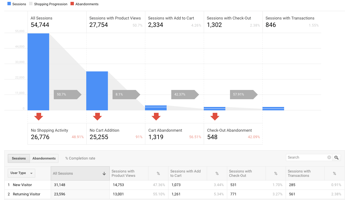 Install Google Analytics Shopify