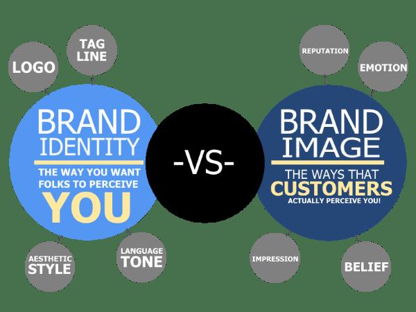 brand identity vs. brand image