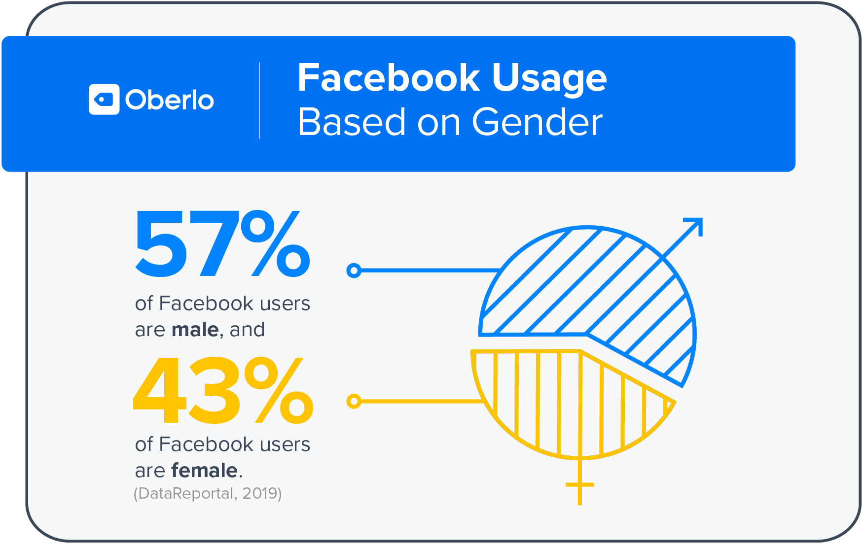 Facebook Gender User Persona