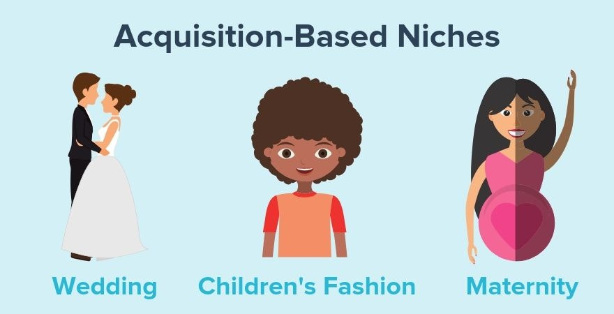 Acquisition-Based Niches