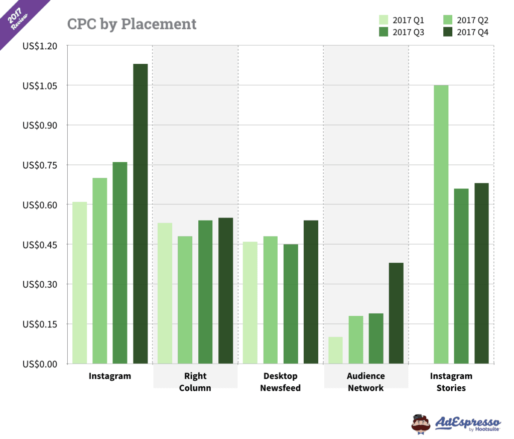 Facebook Ad Cost by Placement