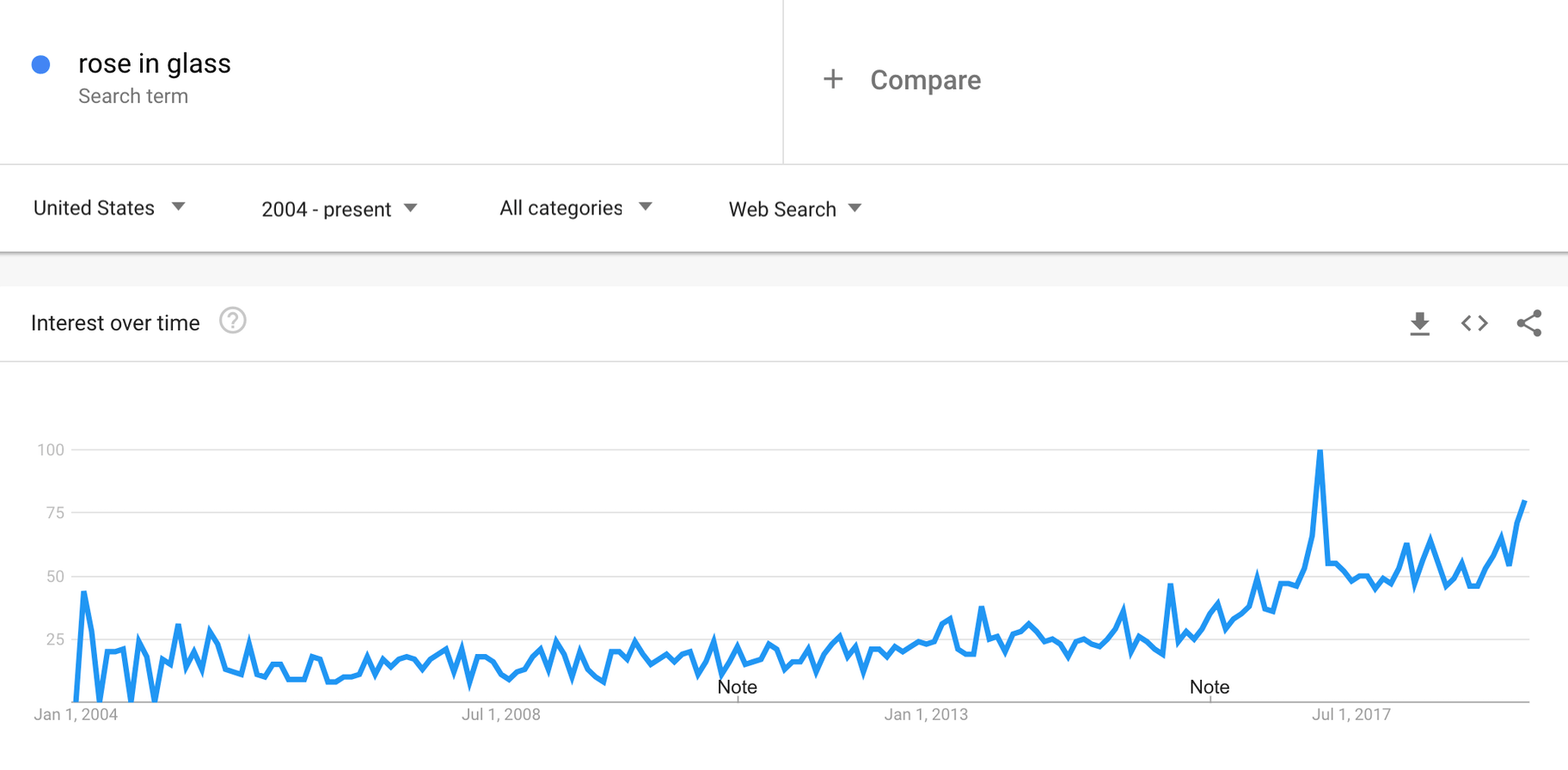 find trending products in google trends