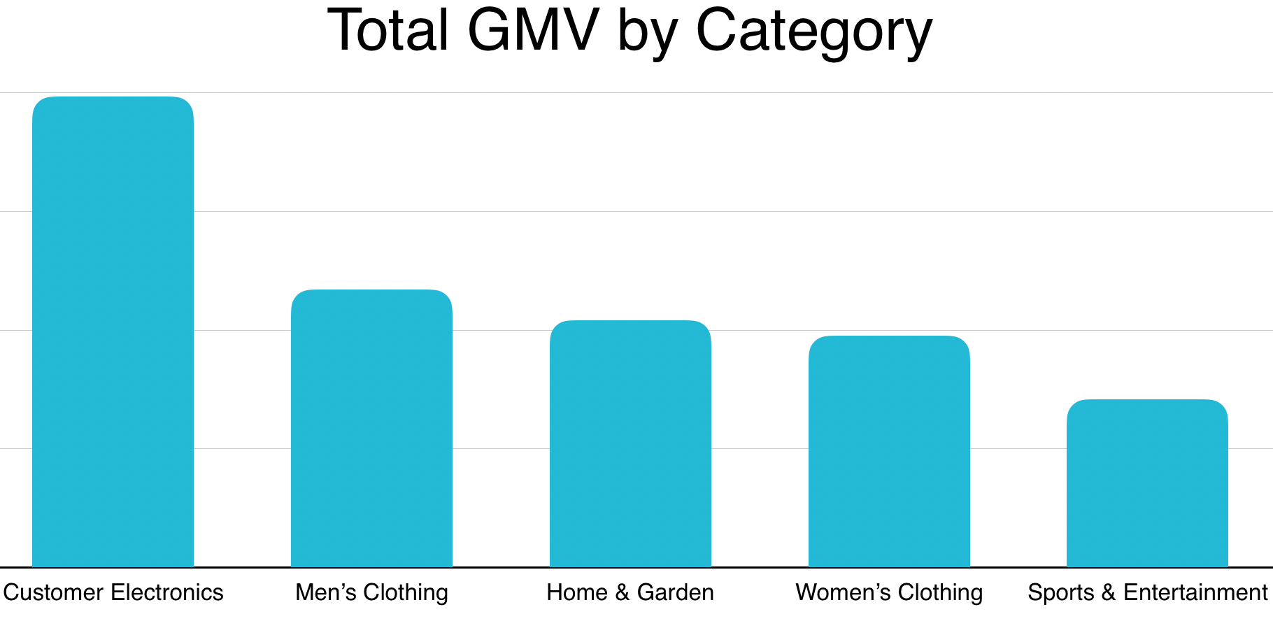 2019 Niche Italian Markets by GMV