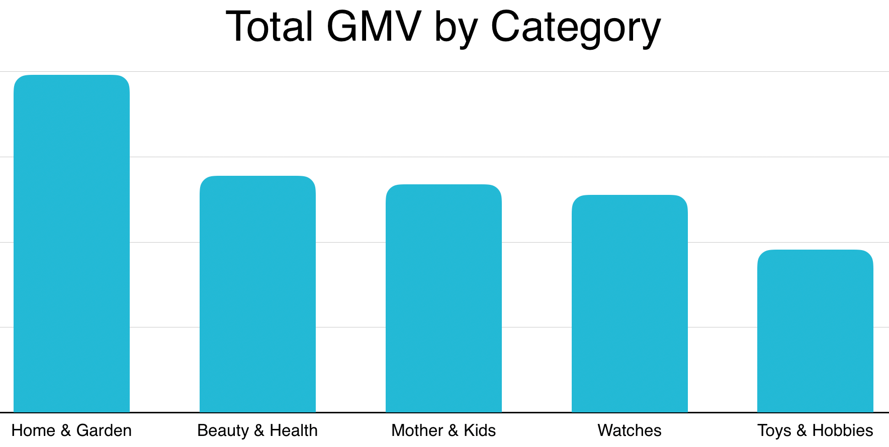 2019 Niche Brazilian Markets by GMV