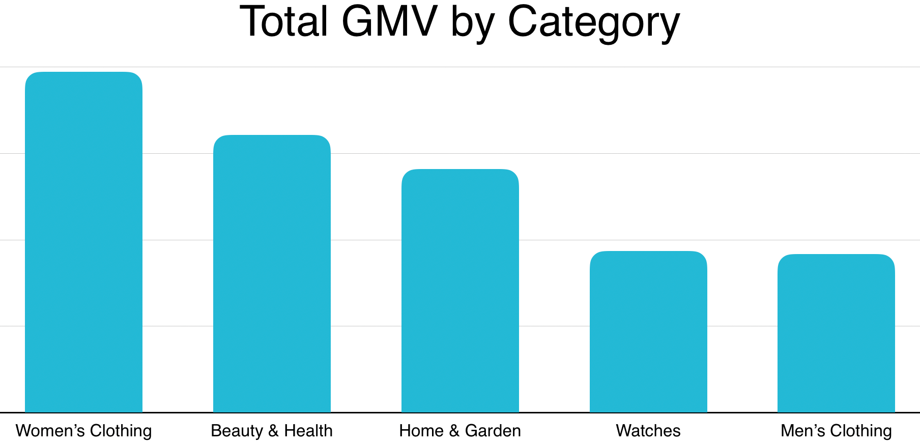 2019 Niche French Markets by GMV
